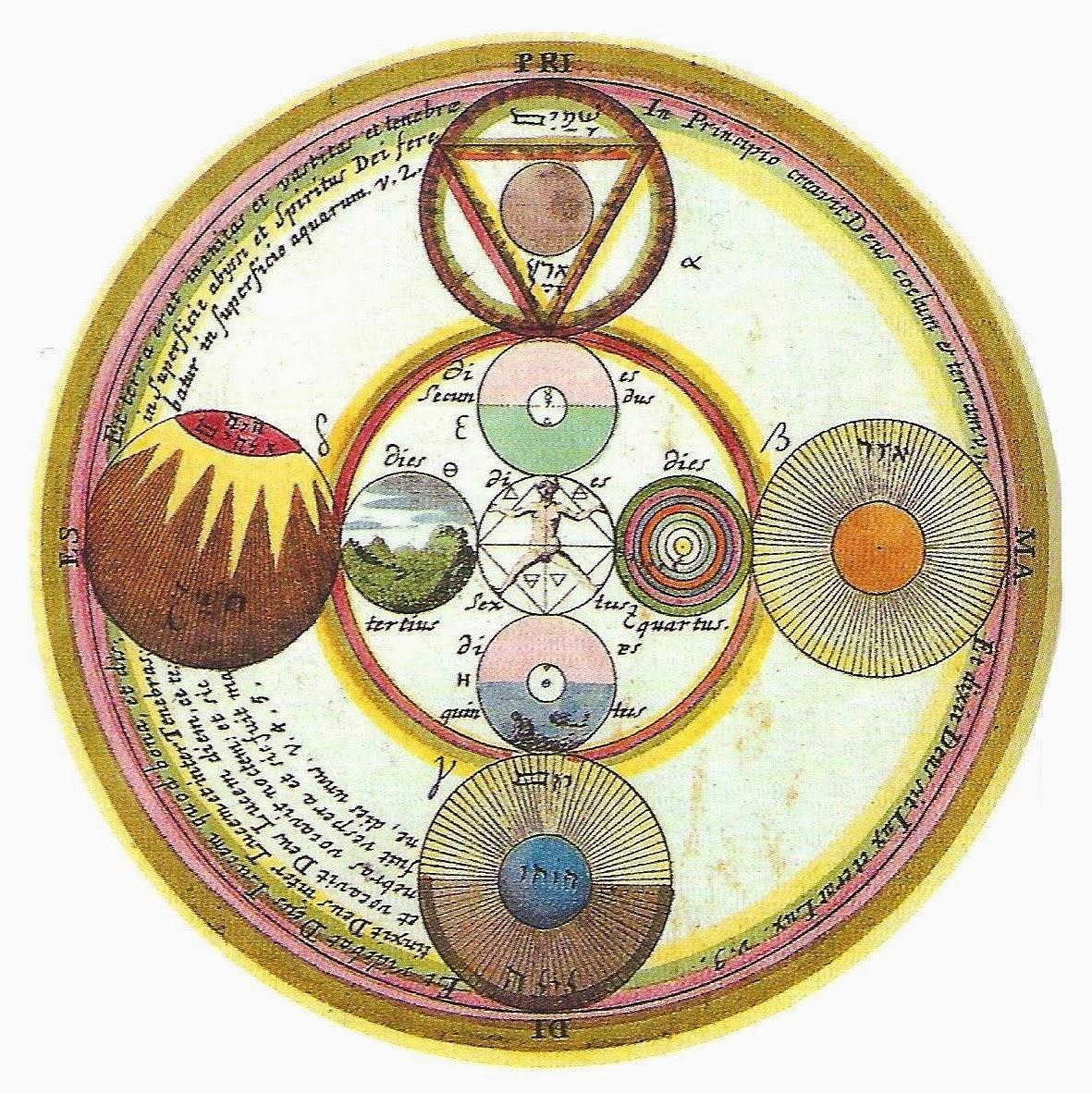 Gregorius Anglus Sallwigt  -  Opus mago-cabalisticum - L'Antropos avec les quatre éléments - Francfort - 1719